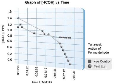 Chart-Formaldehyde